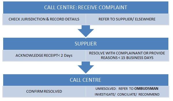 Complaints | CGSO